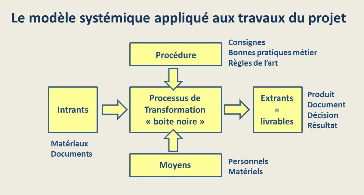 Modèle systémique