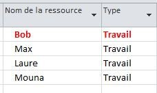 Ressources de type travail