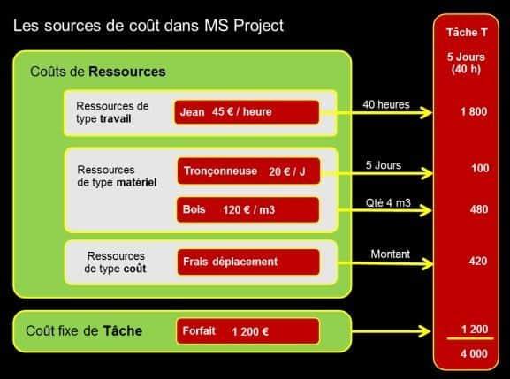 Les sources de cout dans project