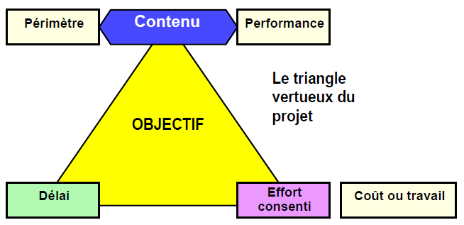 Triangle d'or du projet