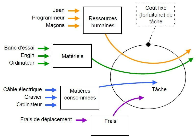 Types de ressources