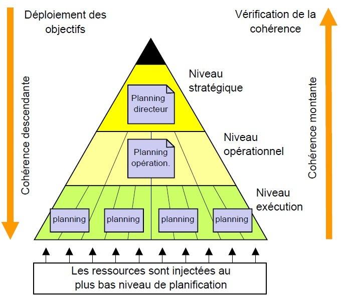Les niveaux de planification de projet