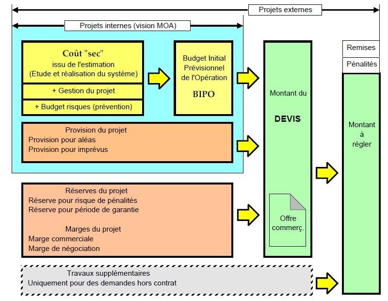 La structure des couts dans la relation d'affaire