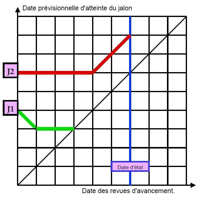 Diagramme dates-dates ou DDD