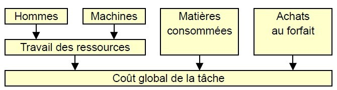 Estimation analytique