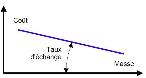 Taux d'échange