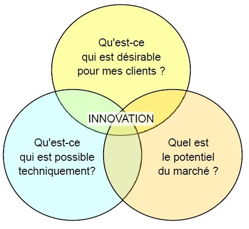 Le contexte de l'innovation