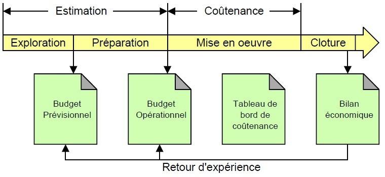 Estimation, coutenance et retour d'expérience