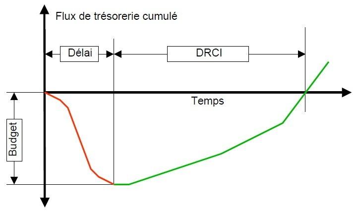 Calcul de rentabilité