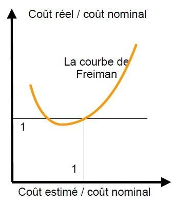 La courbe de Freiman