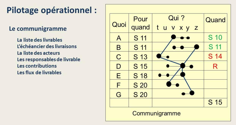 Le communigramme