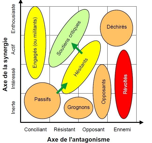 La carte sociodynamique de Fauvet