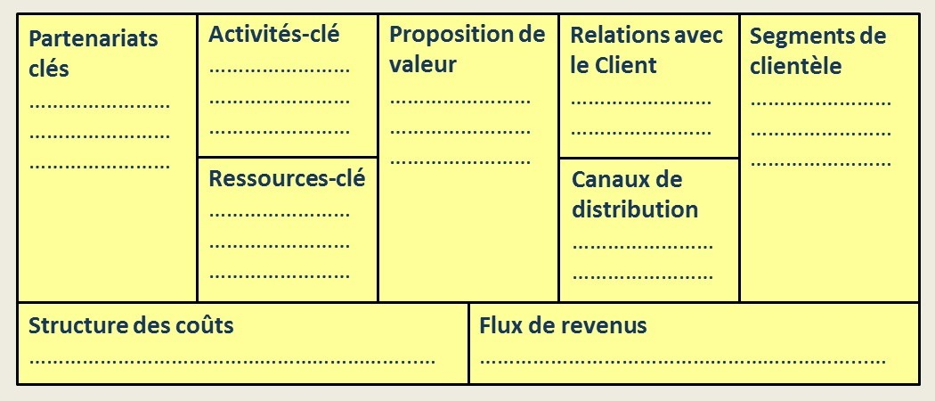 Le business model d'Alexander Osterwalder