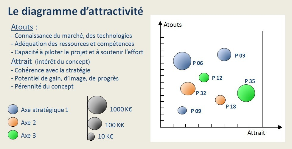 Le diagramme d'attractivité