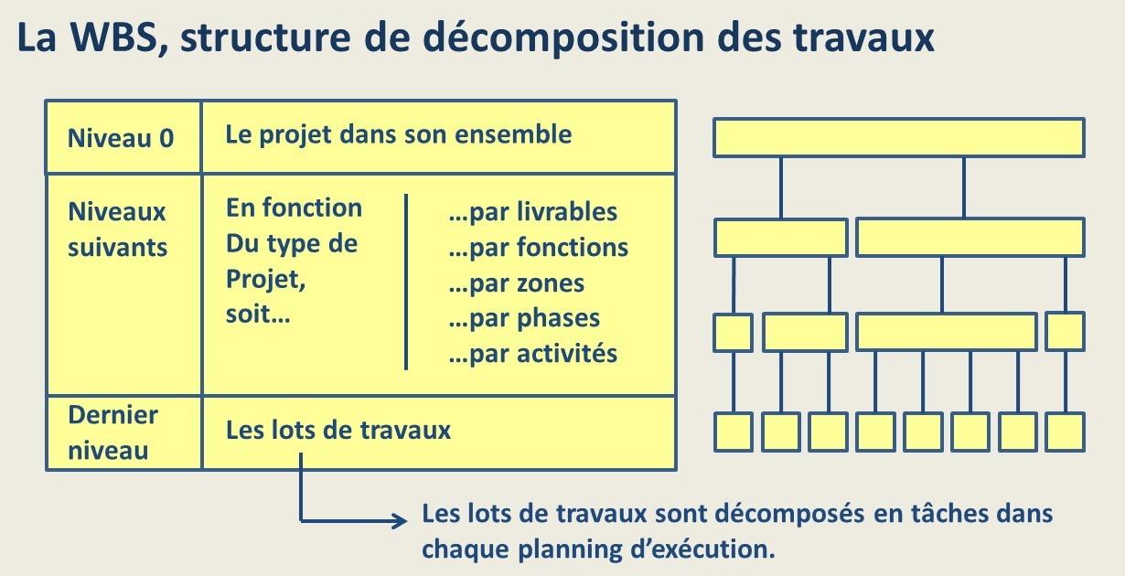 La WBS logique de décomposition des travaux du projet
