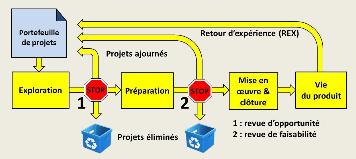 La gestion du portefeuille de projets