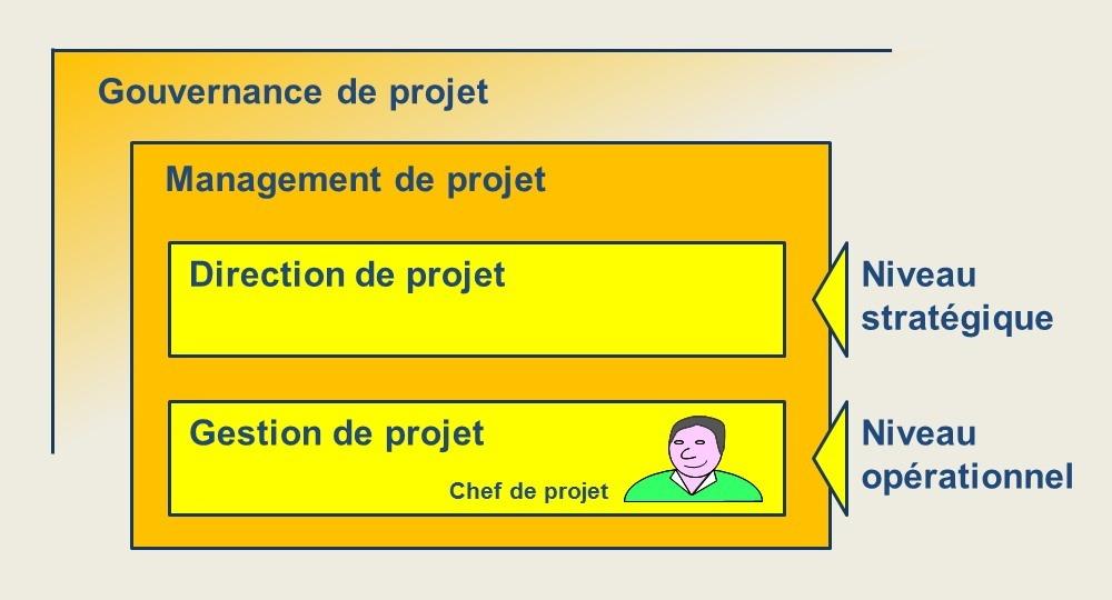 niveaux de responsabilité dans les projets