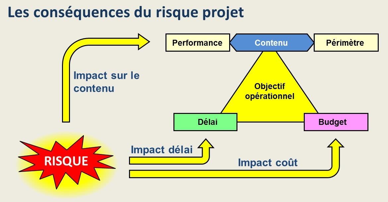 Impact d'un risque sur le projet