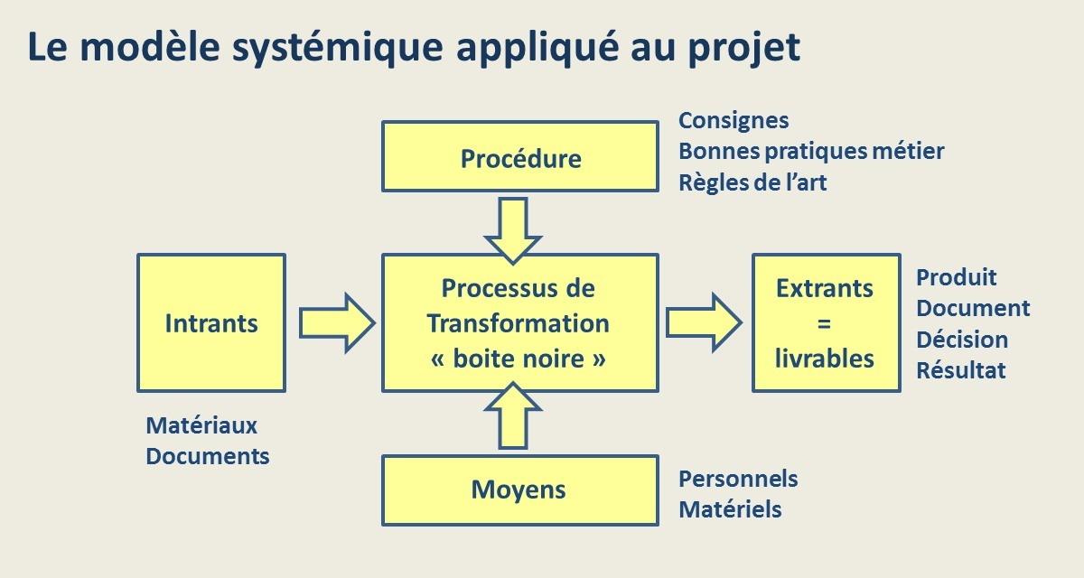 Le modèle systémique du projet