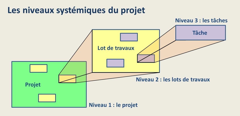 Les niveaux systémiques du projet