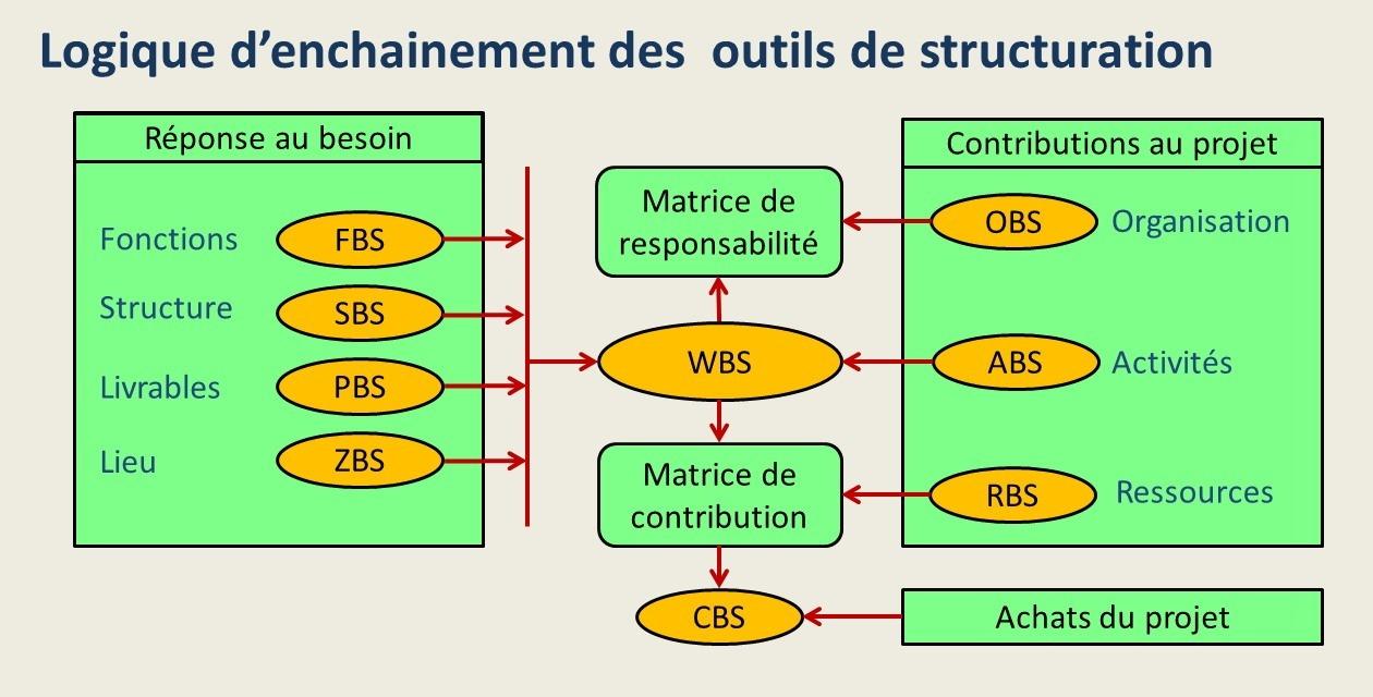 Le processus de structuration du projet