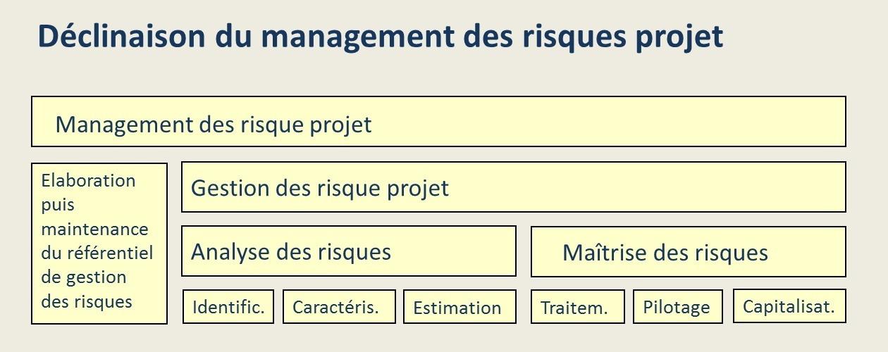 Le management des risques projet