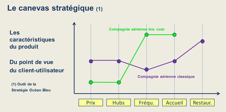 Le canevas stratégique