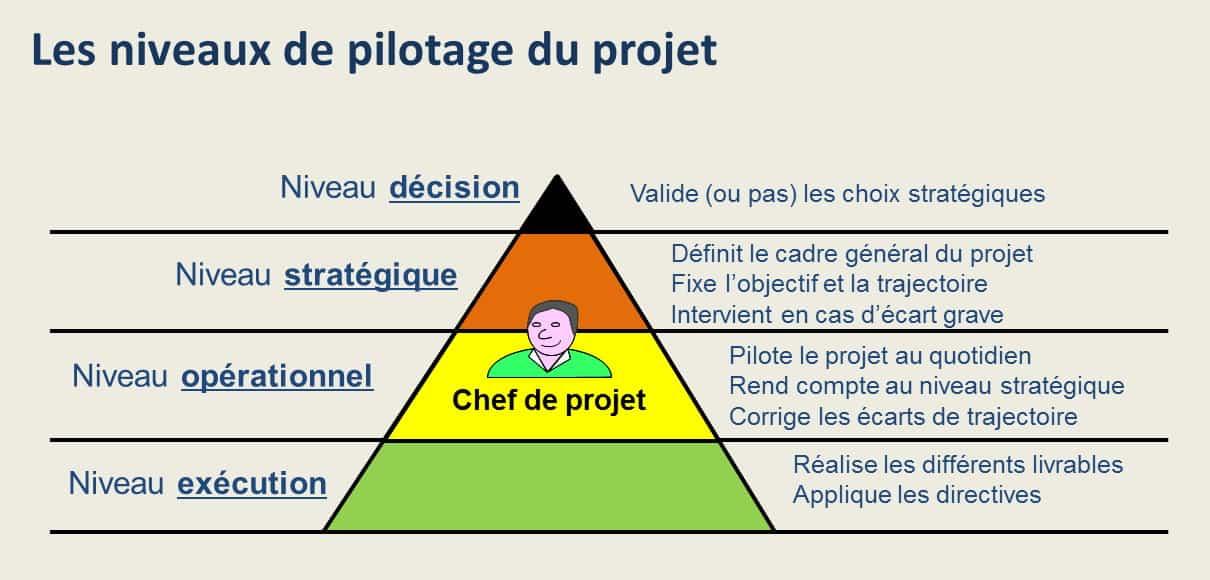 Les niveaux de pilotage du projet