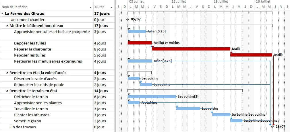 Structuration du Gantt