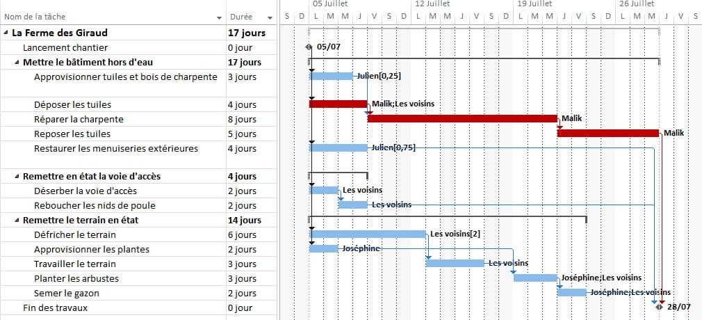 Techniques de planification de projet methodo projet gantt tches rcapitulatives et jalons ccuart Choice Image
