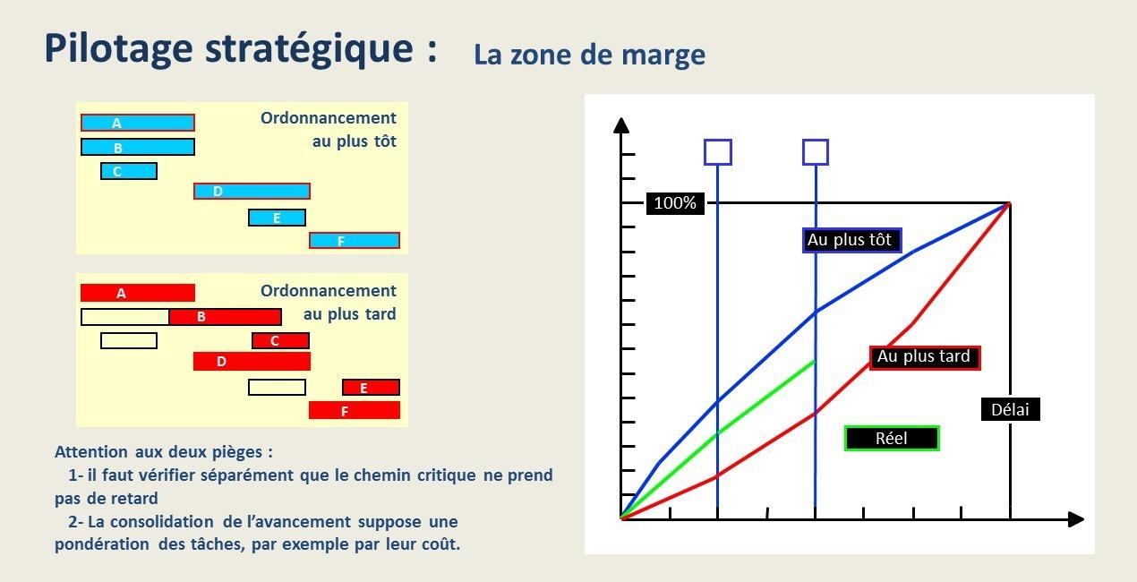 La zone de marge en gestion de projet