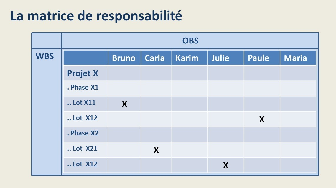 La matrice de responsabilité