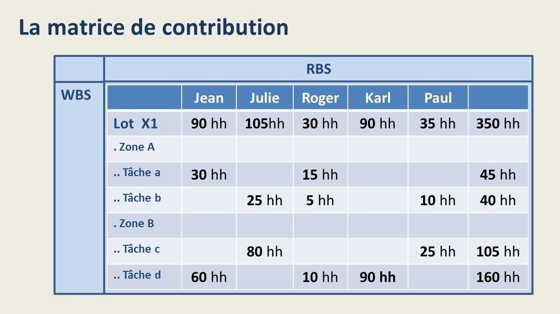 La matrice de contribution