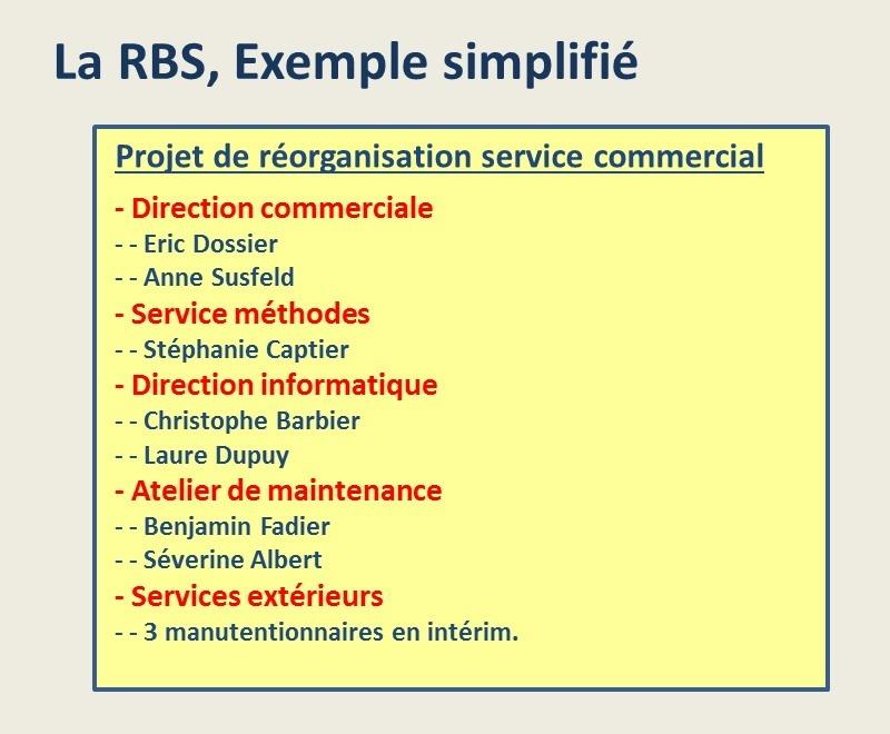 Structuration de projet: la RBS