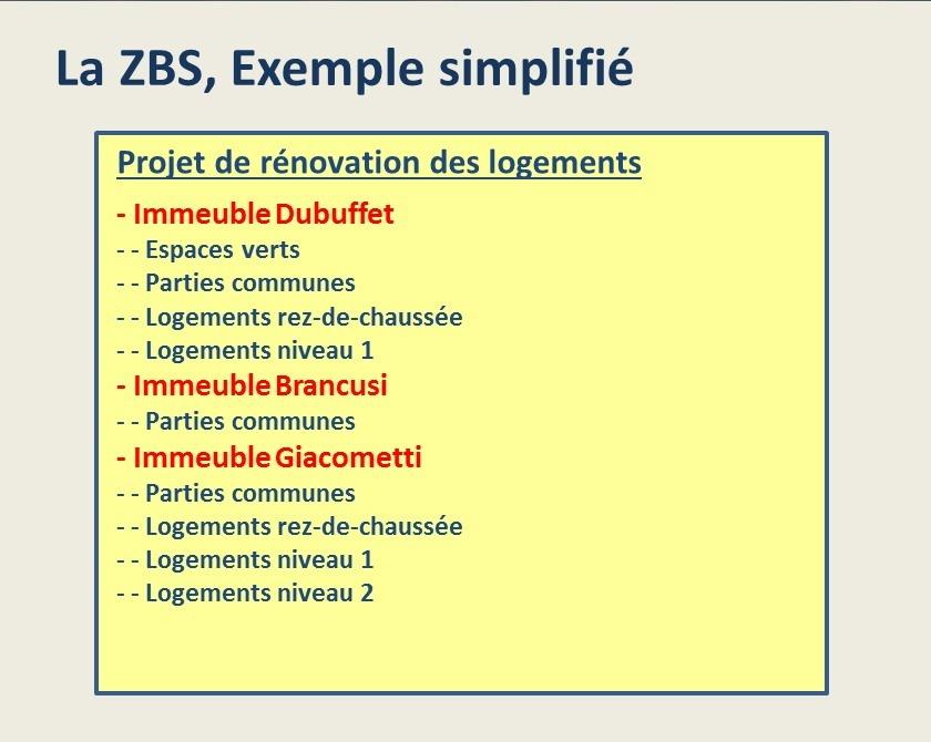 Structuration de projet: la ZBS