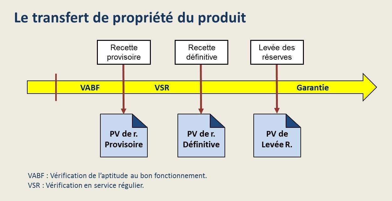 Le transfert de propriété du produit