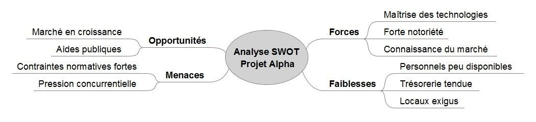 L'analyse SWOT