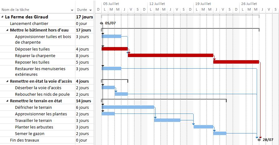 Exemple de diagramme de Gantt