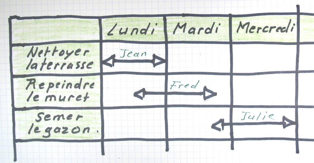 Le diagramme de gantt methodo projet le diagramme de gantt ccuart Choice Image