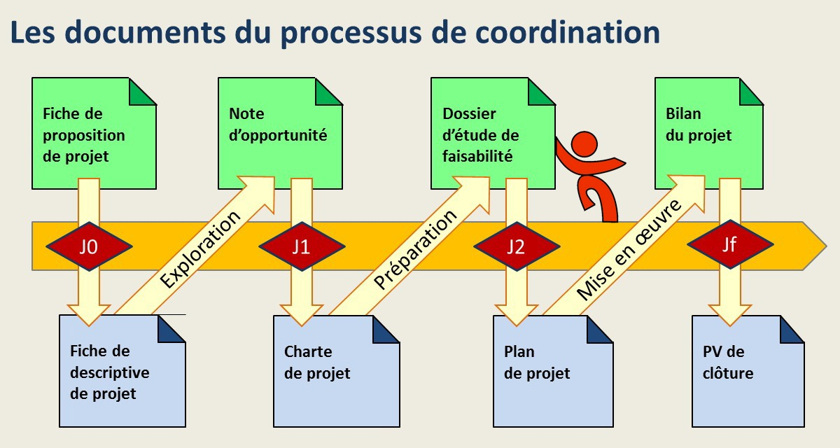 Les documents du processus de coordination