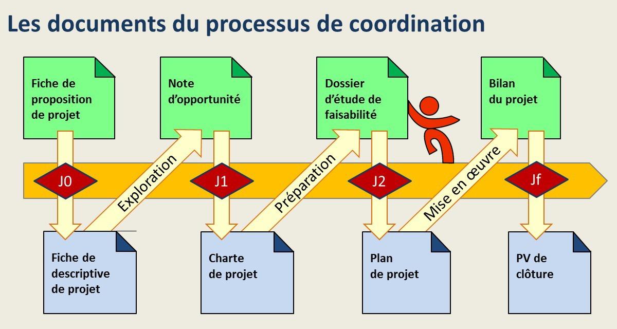 Modèles de documents de coordination