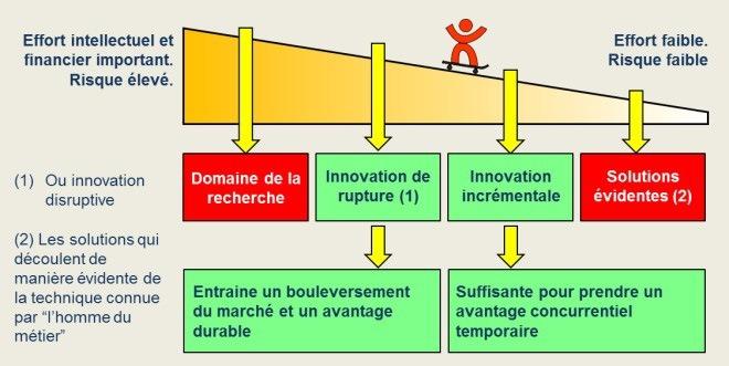 Domaine de l'innovation