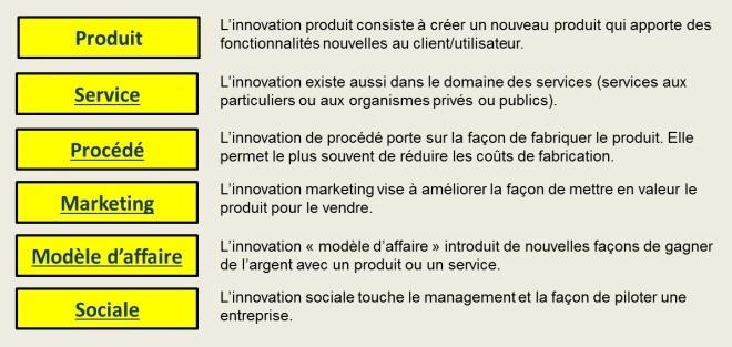 Les champs d'innovation
