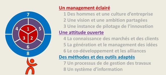 Management de l'innovation