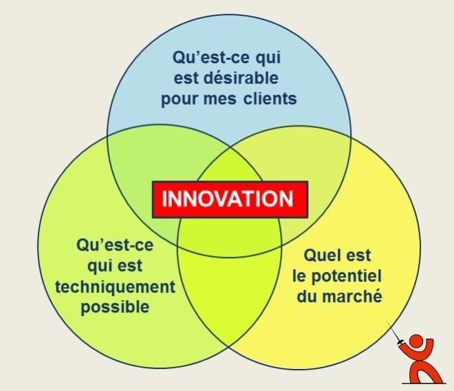 Le bon projet d'innovation