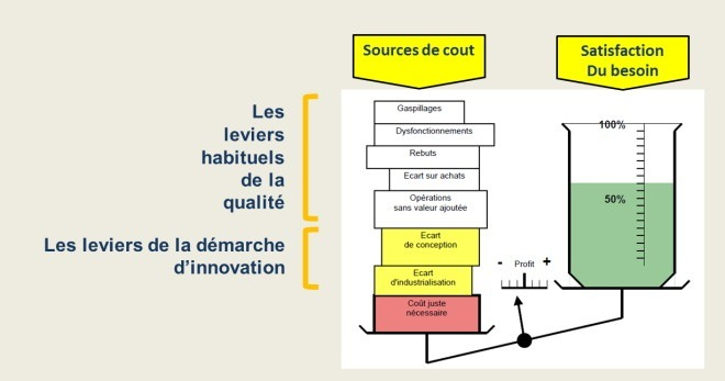 Les leviers de l'innovation