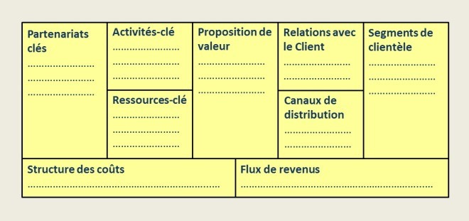 Le business model canvas 2