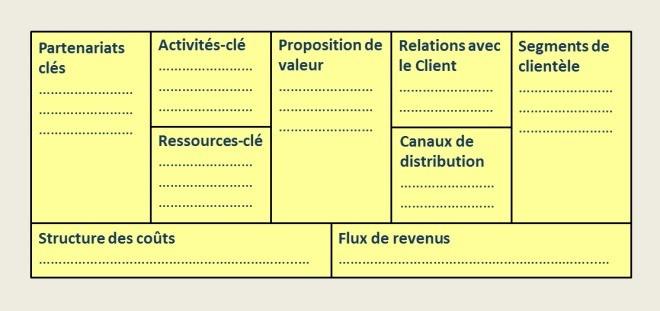 Le business model canvas 2
