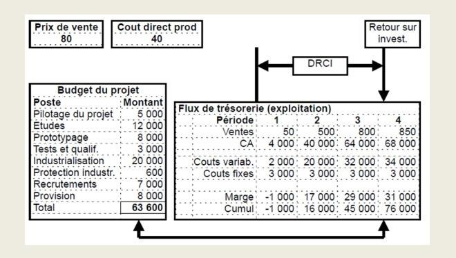 Calcul du DRCI