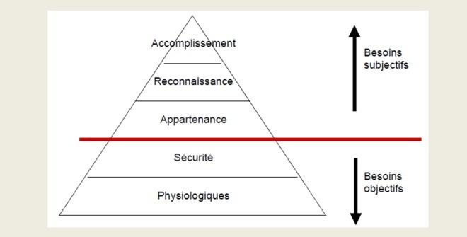 La Pyramide de Maslow et l'innovation